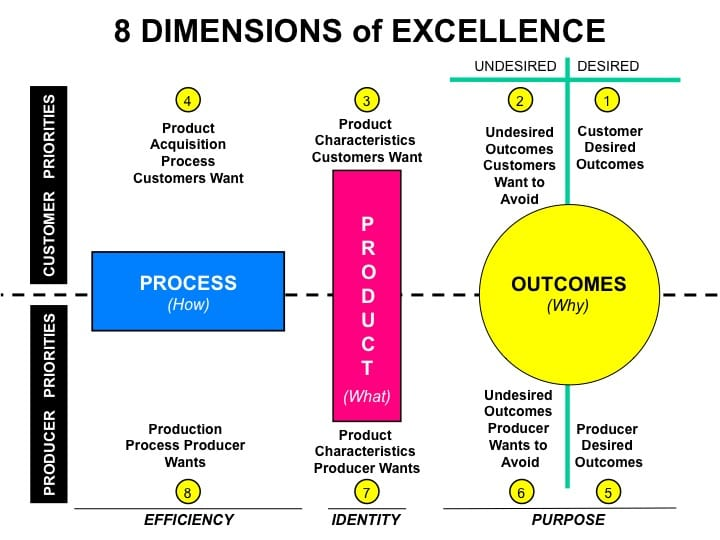 The 8 Dimensions of Excellence Framework
