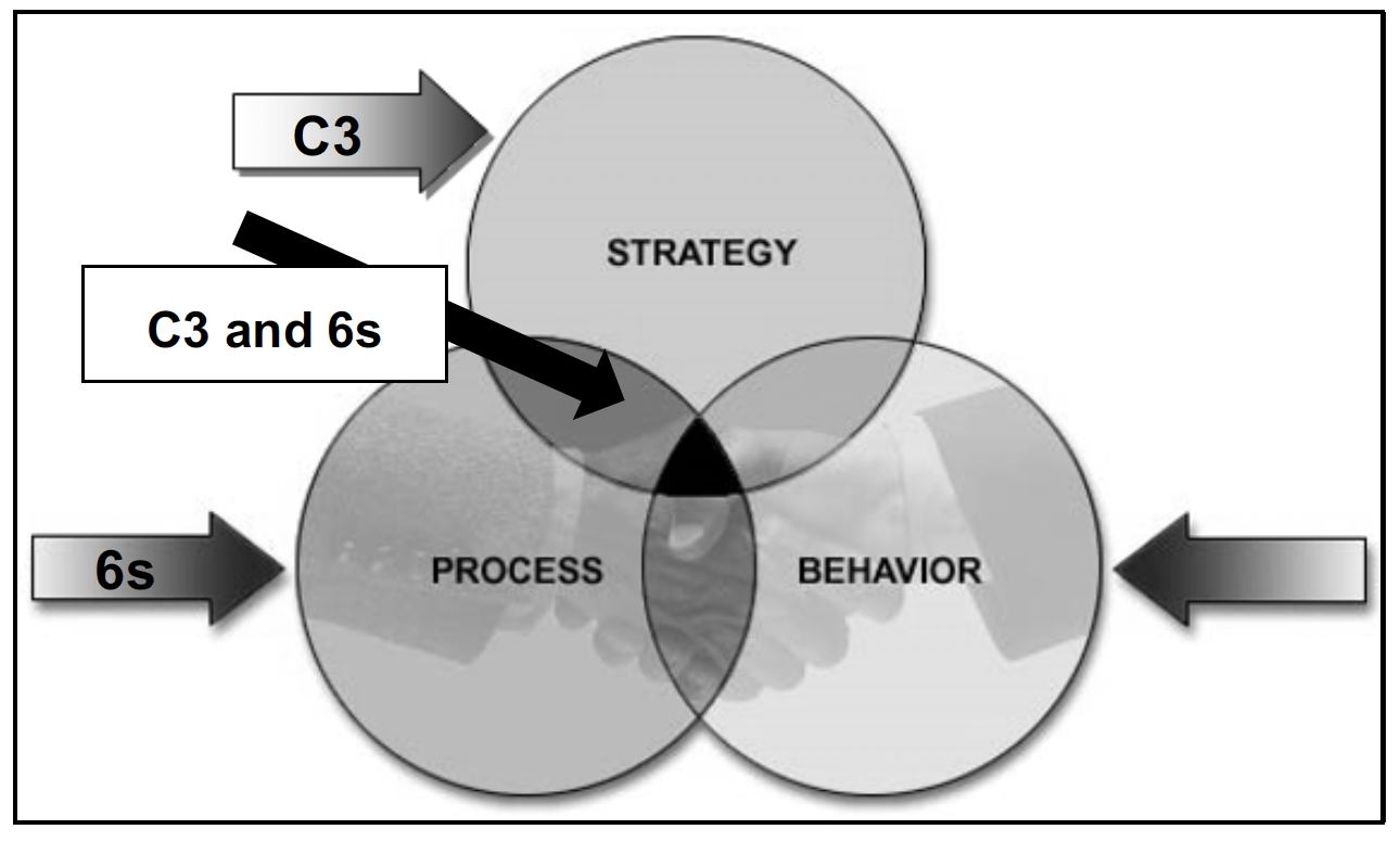 Comparison Of Six Sigma And C3 Achieve Excellence Using C3