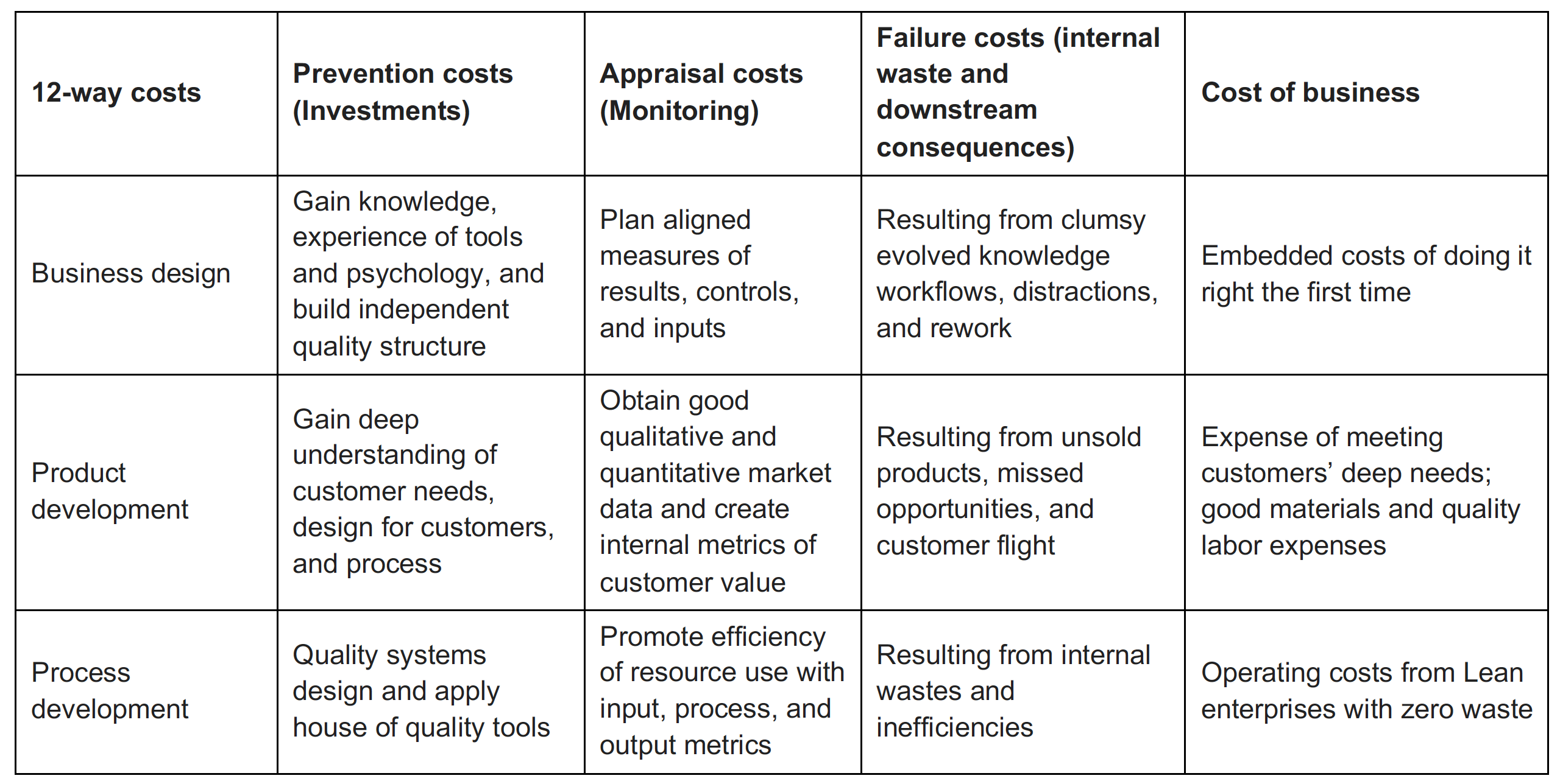 C3 links customer needs to products and business processes the elements of cost of quality can be found in each of these three activities if we build a matrix to show these and include descriptions of the contents xflitez Images