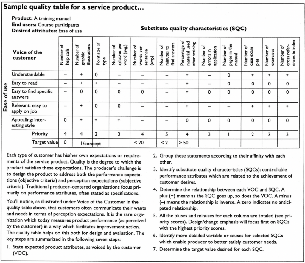 Total Customer Satisfaction - Sample Quality Table
